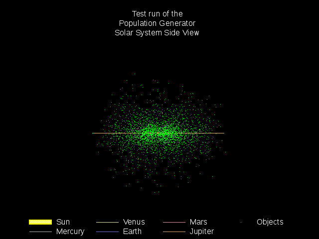 Solar system plot (side view) of a NEO population